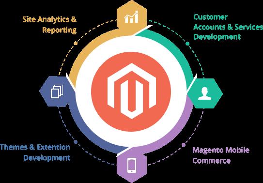 magento-e-commerce-development